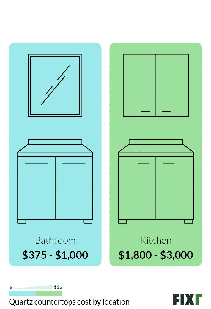 Costo para instalar una encimera de cuarzo en el baño o en la cocina