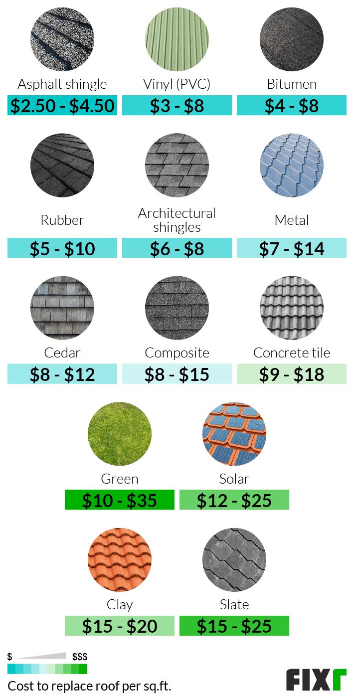 Costo por pie cuadrado para reemplazar el techo por material: asfalto, caucho, metal, concreto, solar, pizarra ...